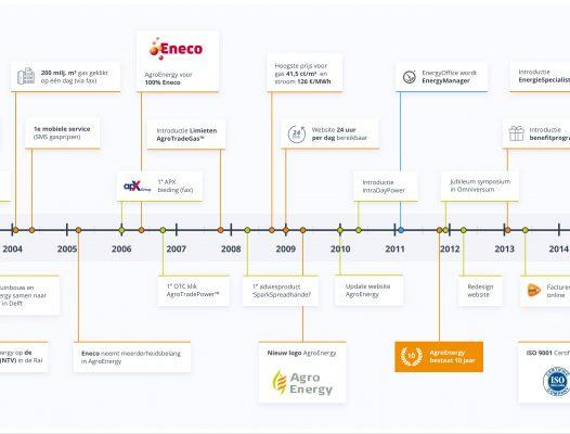 agroenergy_timeline_x2